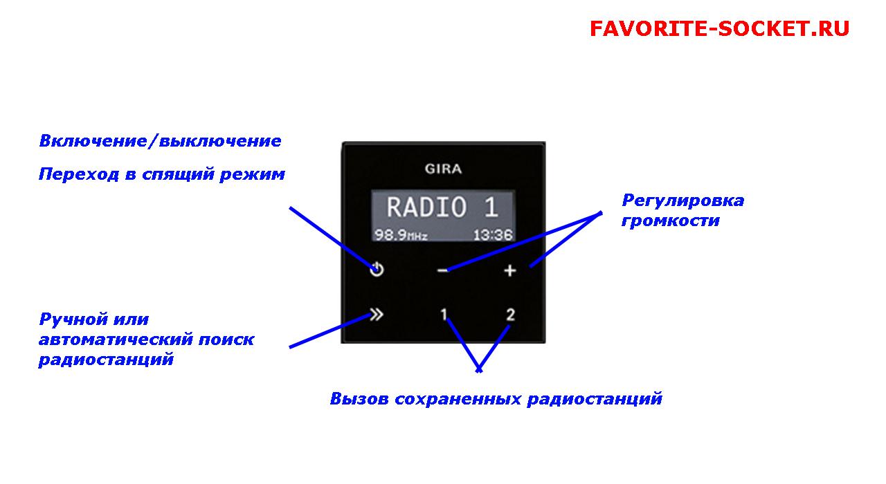 Панель управления радиоприемника GIRA
