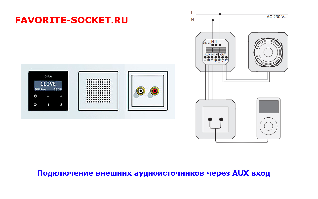 Радиоприемник GIRA и AUX канал