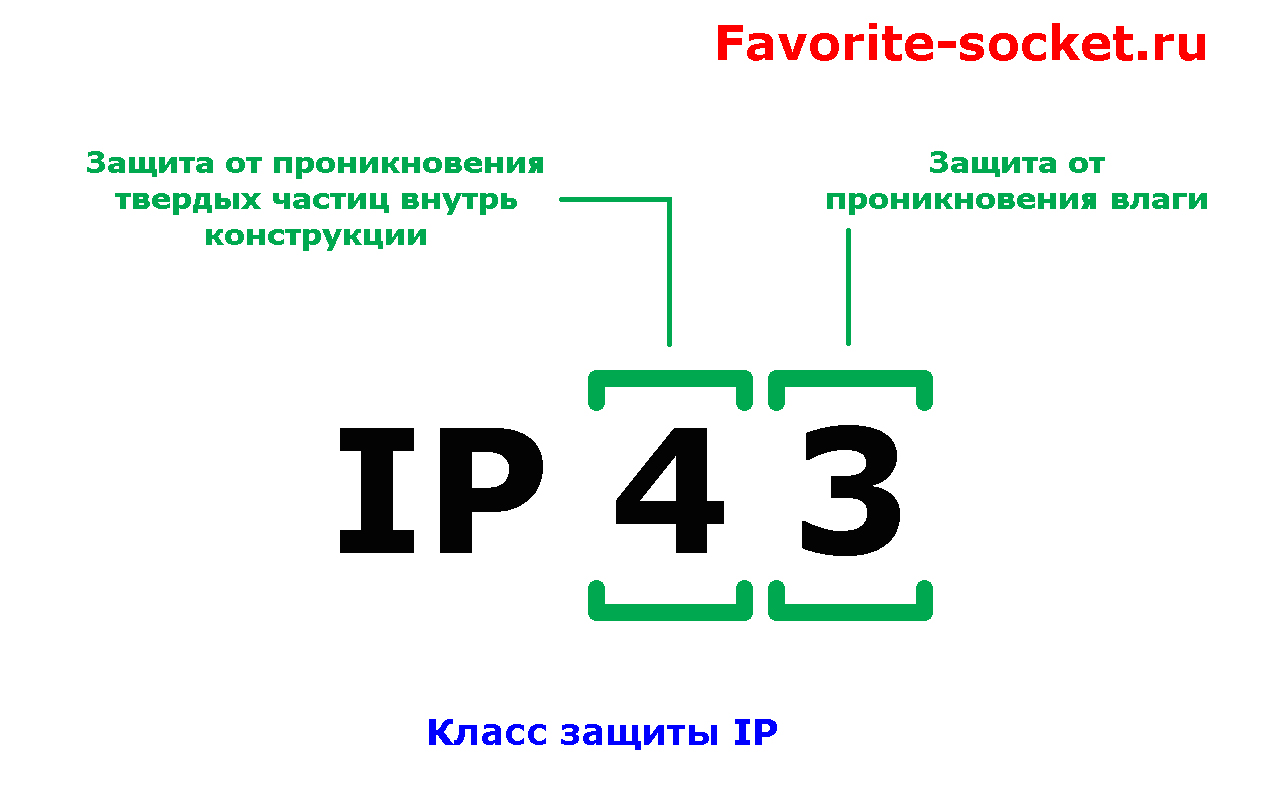 Класс защиты IP