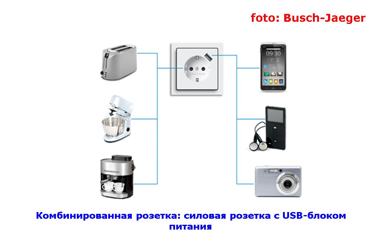 Комбинированная розетка: силовая розетка с USB-блоком питания