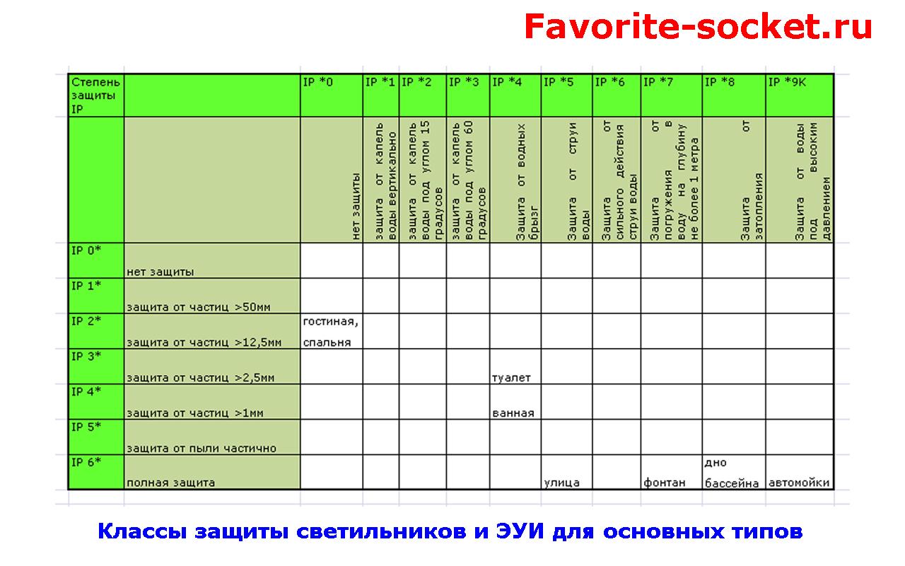 Таблица классов защиты IP