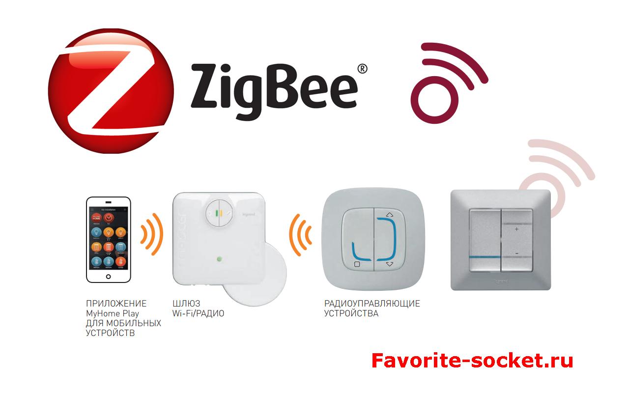 Система автоматизации ZigBEE